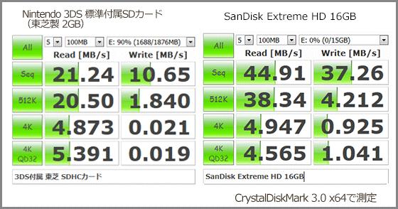 SDカード-ベンチマーク Extreme-HD