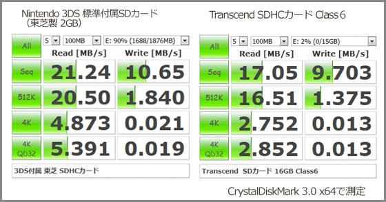 SDカード-ベンチマーク-3DSxTranscend