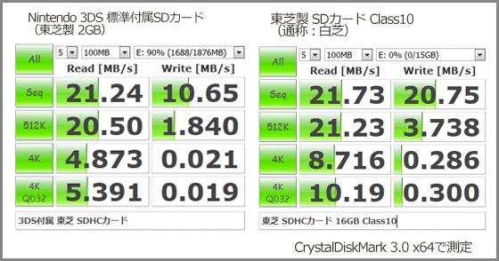 SDカード-ベンチマーク-3DS標準付属x白芝